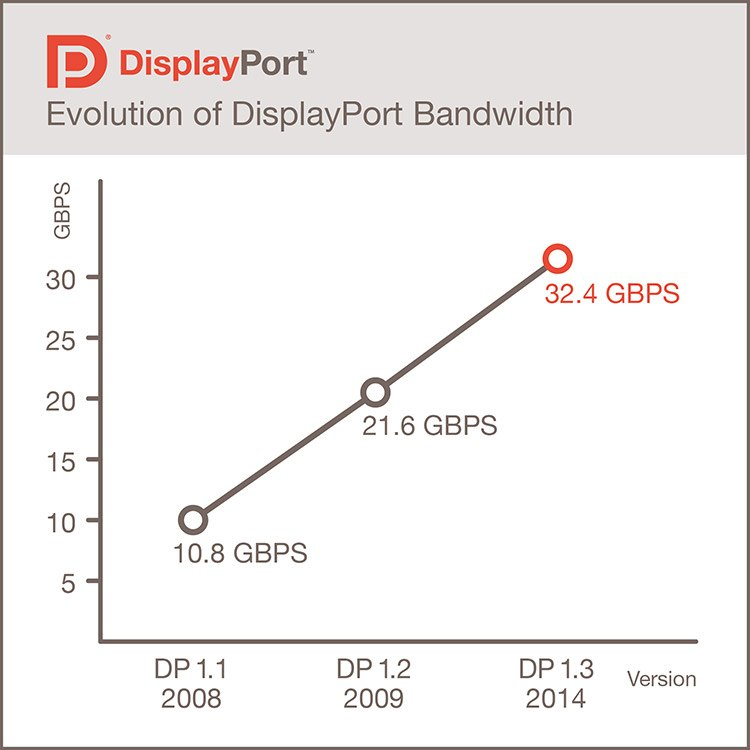 پهنای باند دیسپلی پورت